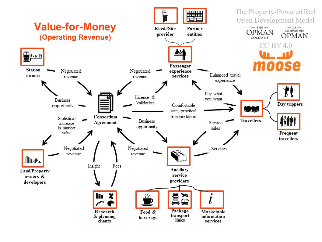 Business model moose consortium inc value for money platinumwayz